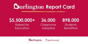 burlington impact numbers
