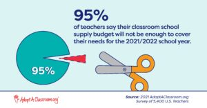 95% of teachers said their classroom supply budget will not be enough to meet their students' needs.