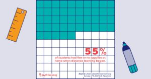 55% of teachers said they had students who did not engage with their education last school year at all.