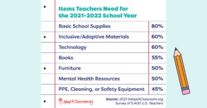 Items teachers need for the school year