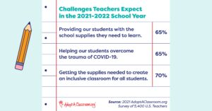 Challenges Teachers Expect this School Year
