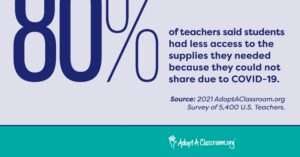 80% of teachers said students had less access to supplies they needed because they could not share classroom materials.